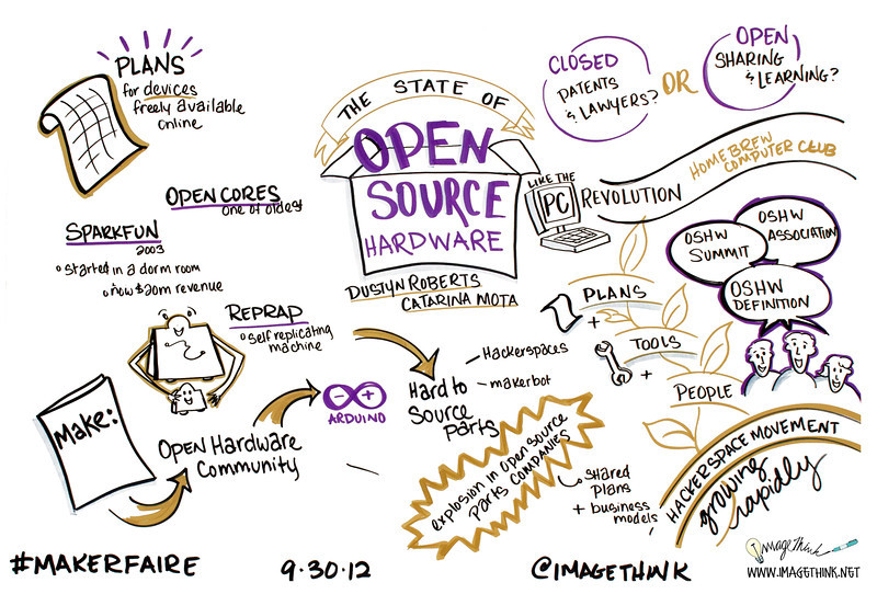 The State of Open Source Hardware - Dustyn Roberts, Catarina Mota<br /> From the co-chairs of the 2012 Open Hardware Summit: an overview of the defining events of the last 10 years to draw a snapshot of the current state of the open source hardware movement and the impact it's having in maker culture and beyond.