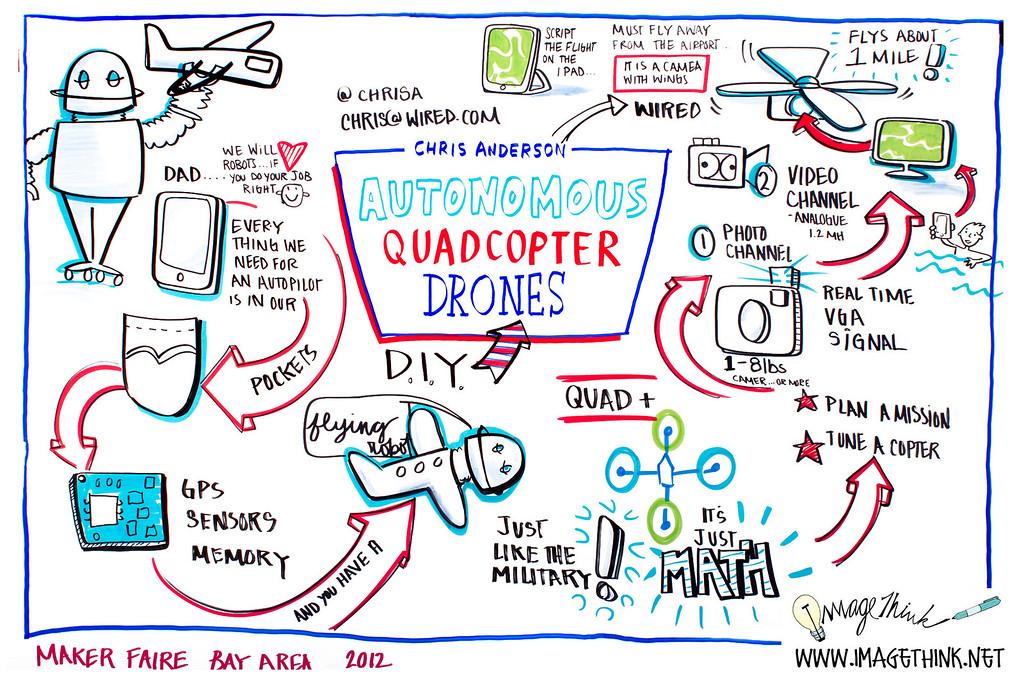 """Maker Faire 2012 San Francisco: Chris Anderson, """"Autonomous Quadcopter Drones"""""""