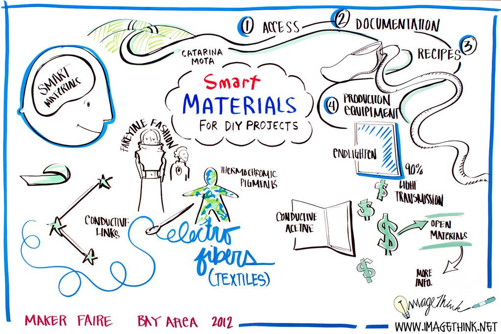 "Maker Faire 2012 San Francisco: Catarina Mota, ""Smart Materials for DIY Projects"""