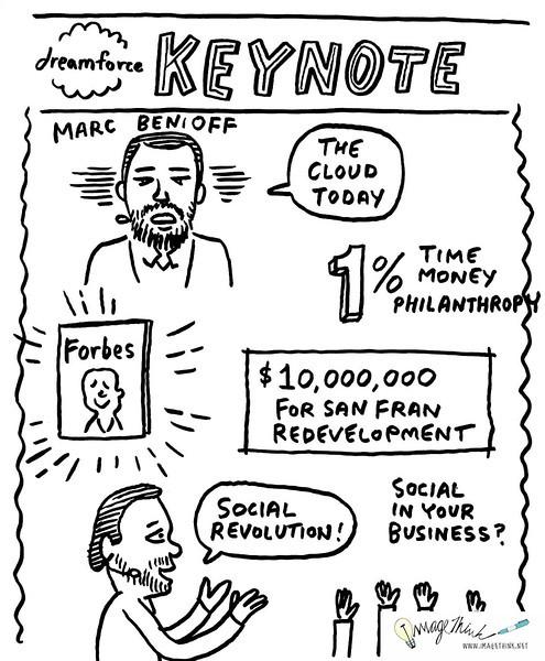 Marketo Dreamforce Conference 2012 Keynote Address: Marc Benioff