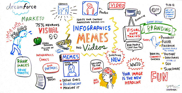 "Marketo Dreamforce Conference, 2012: Maria Pergolino, Sr Director of Marketing at Marketo, and Jason Miller, Social Media Manager at Marketo: ""Ignite Your Content Marketing Success Using Infographics, Memes, and Videos"""