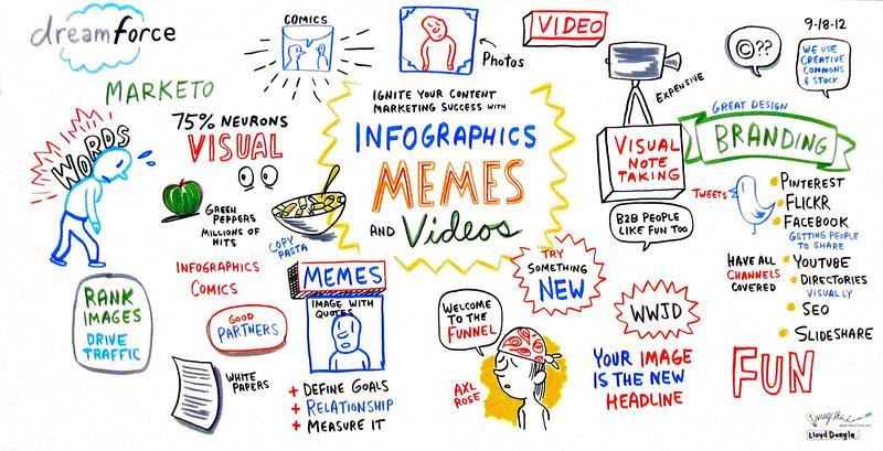 "Marketo Dreamforce Conference, 2012: Maria Pergolino, Sr Director of Marketing at Marketo, and Jason Miller, Social Media Manager at Marketo: ""Ignite Your Content Marketing Success Using Infographics, Memes, and Videos"""