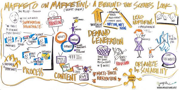 Marketo User Summit 2012, San Francisco
