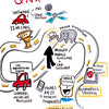 graphic recording, visual notes