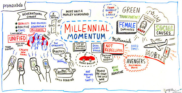 "Millennial Momentum Whether they are an emerging target market for your station or joining the ranks of your workforce, the ""We"" generation represents the most important generational shift in decades. In this exclusive presentation, millennial experts Mike Hais and Morley Winograd provide critical insights to help you communicate with, work with and manage relationships with the country's largest and most influential generation. You'll walk away with the fundamental tools to help you engage with this confident, connected and socially driven demographic. Millennials are going to change your life. Are you ready? Speakers: Mike Hais, Partner, Mike & Morley, LLC Morley Winograd, Partner, Mike & Morley, LLC"