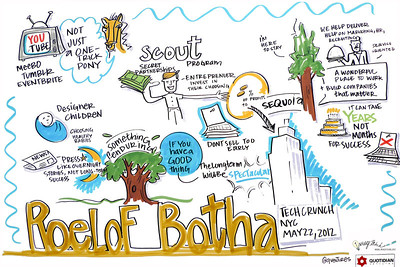 graphic recording, visual notes,techcrunch, social media, technology, conference, new york