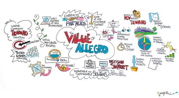Allegro Customer Summit  - 10/03/2013 / Graphic Recording by ImageThink, 2013