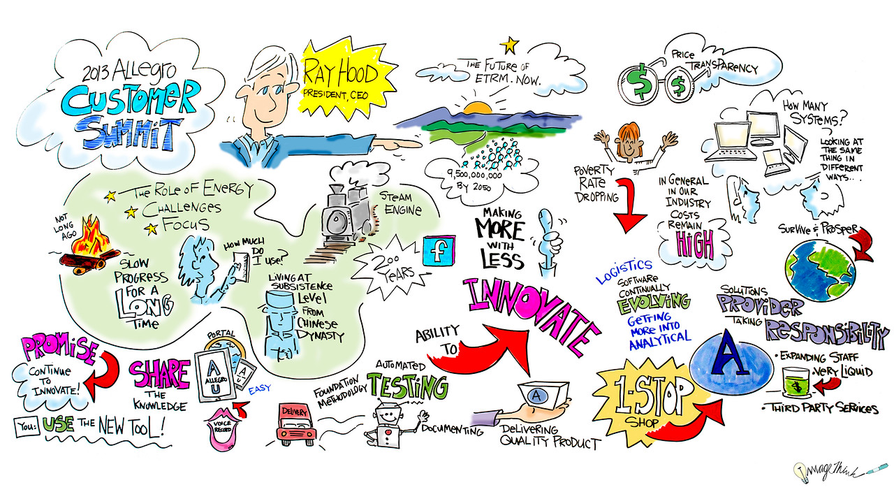 Allegro Customer Summit  - 10/03/2013 / Graphic Recording by ImageThink, 2013