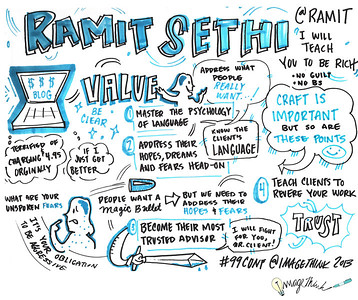 Ramit Sethi 99U Conference with Sketchnotes by ImageThink, 2013