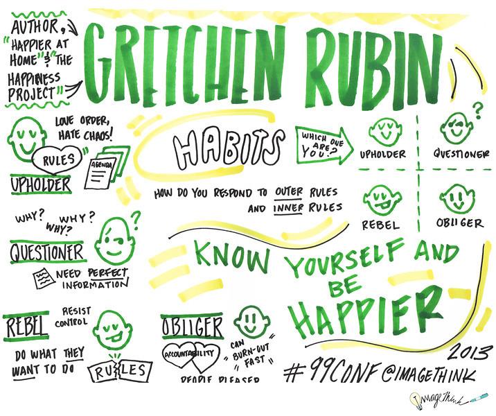 Gretchen Rubin<br /> 99U Conference with Sketchnotes by ImageThink, 2013