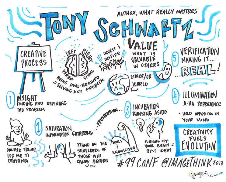 Tony Schwartz<br /> 99U Conference with Sketchnotes by ImageThink, 2013
