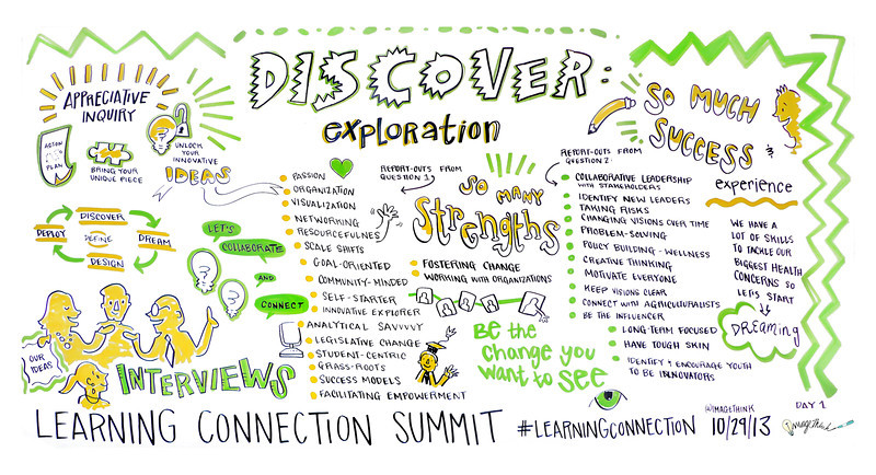 American Dairy Association and Dairy Council -  Learning Connection Summit - October 29th - 30th, Brooklyn, NY - Graphic Recoding by ImageThink, Virginia Montgomery