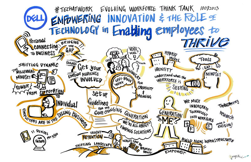 Agenda topic #1 – Empowering innovation and the role of technology in enabling employees to thrive
