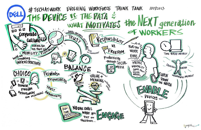 Agenda topic #2 – The device vs. the data and what motivates the next- generation of workers