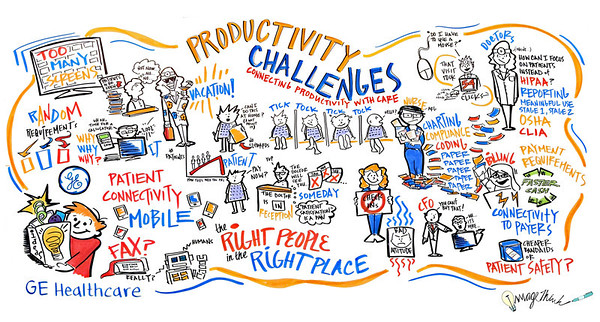 GE Healthcare's Productivity Challenges, 2013 / Graphic Recording by ImageThink