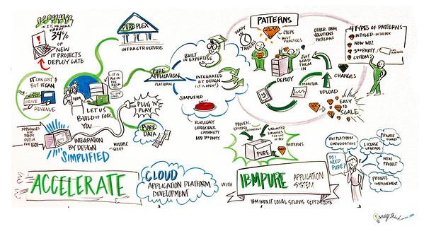 """Accelerate Cloud Application Platform"", IBM & George P. Johnson's Impact - September 24. 2013 - St. Louis, MO"
