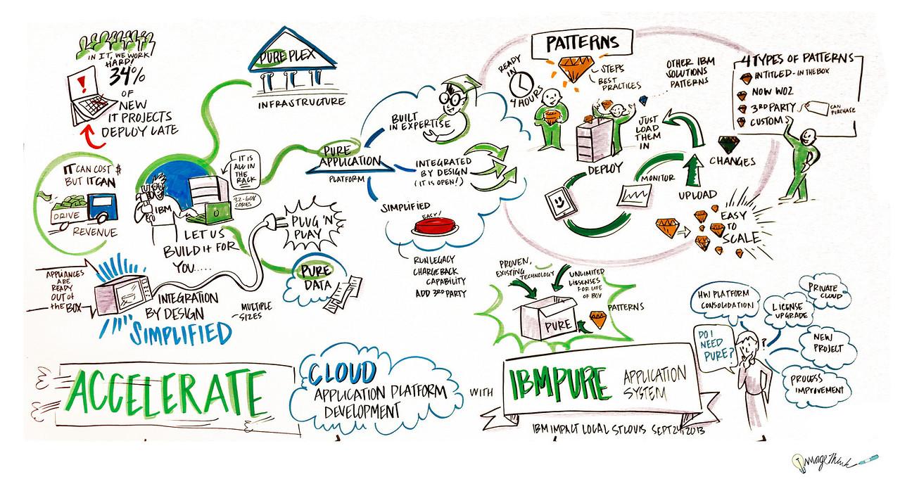 """Accelerate Cloud Application Platform"",<br /> IBM & George P. Johnson's Impact - September 24. 2013 - St. Louis, MO"
