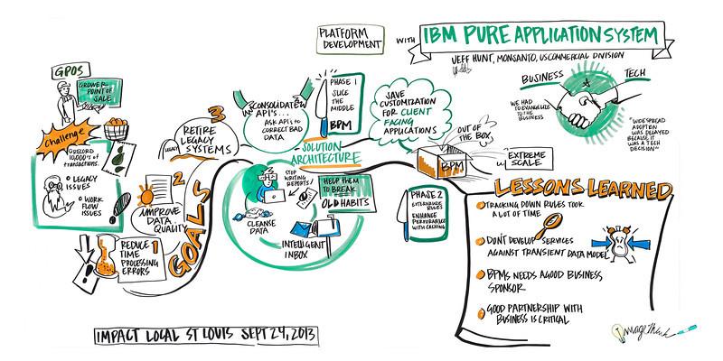 """Impact"", IBM & George P. Johnson's Impact - September 24. 2013 - St. Louis, MO"