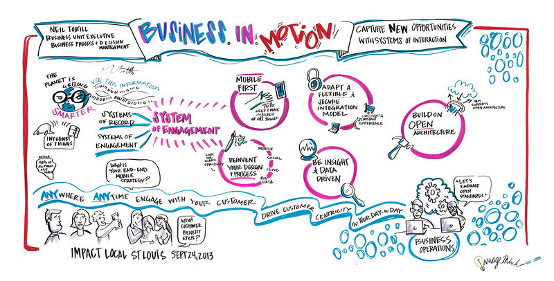 """""""Business in Motion"""", IBM & George P. Johnson's Impact - September 24. 2013 - St. Louis, MO"""