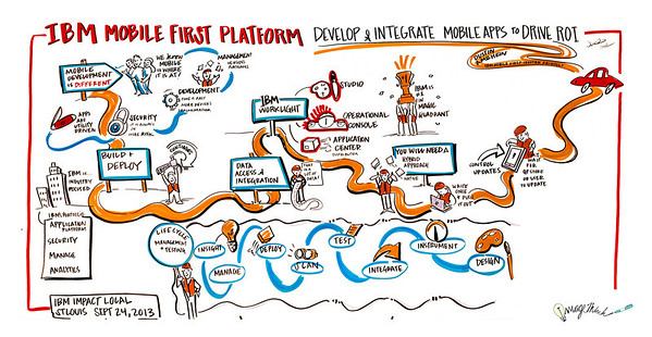 """Mobile First Platforms"", IBM & George P. Johnson's Impact - September 24. 2013 - St. Louis, MO"