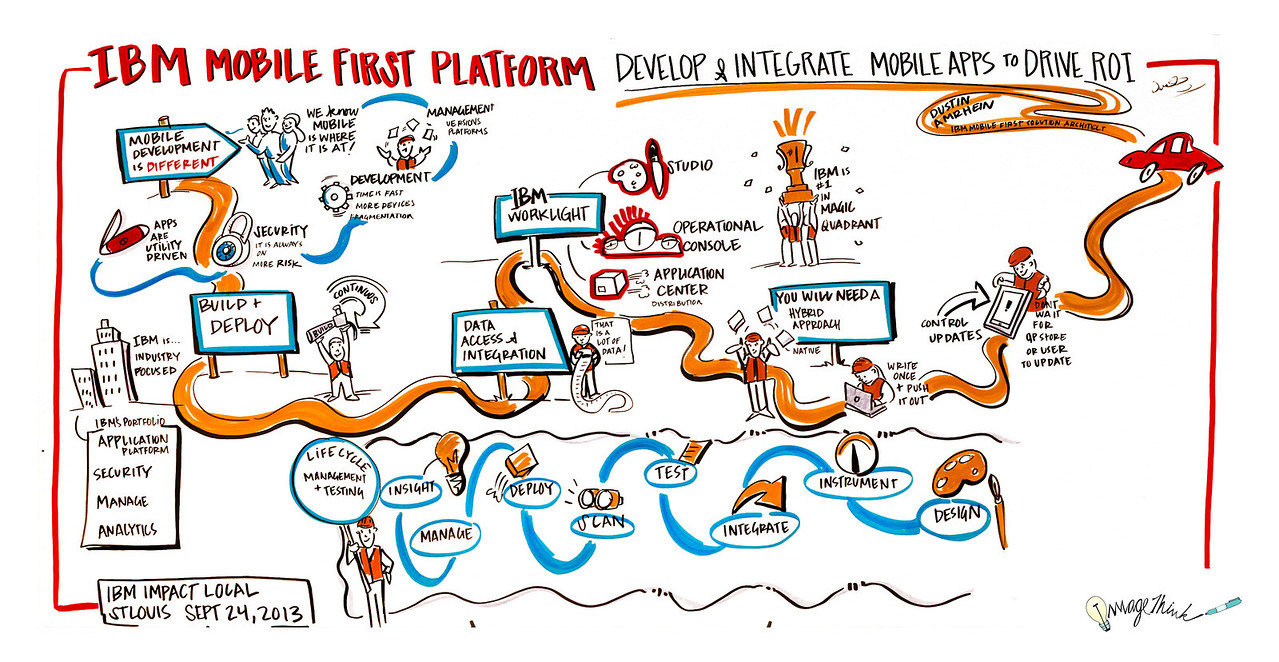 """Mobile First Platforms"", IBM & George P. Johnson's Impact - September 24. 2013 - St. Louis, MO"