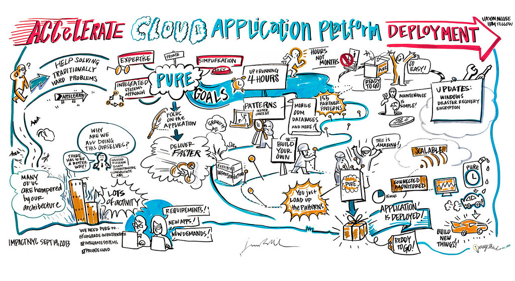 Accelerate Cloud Application Platform at Impact NYC