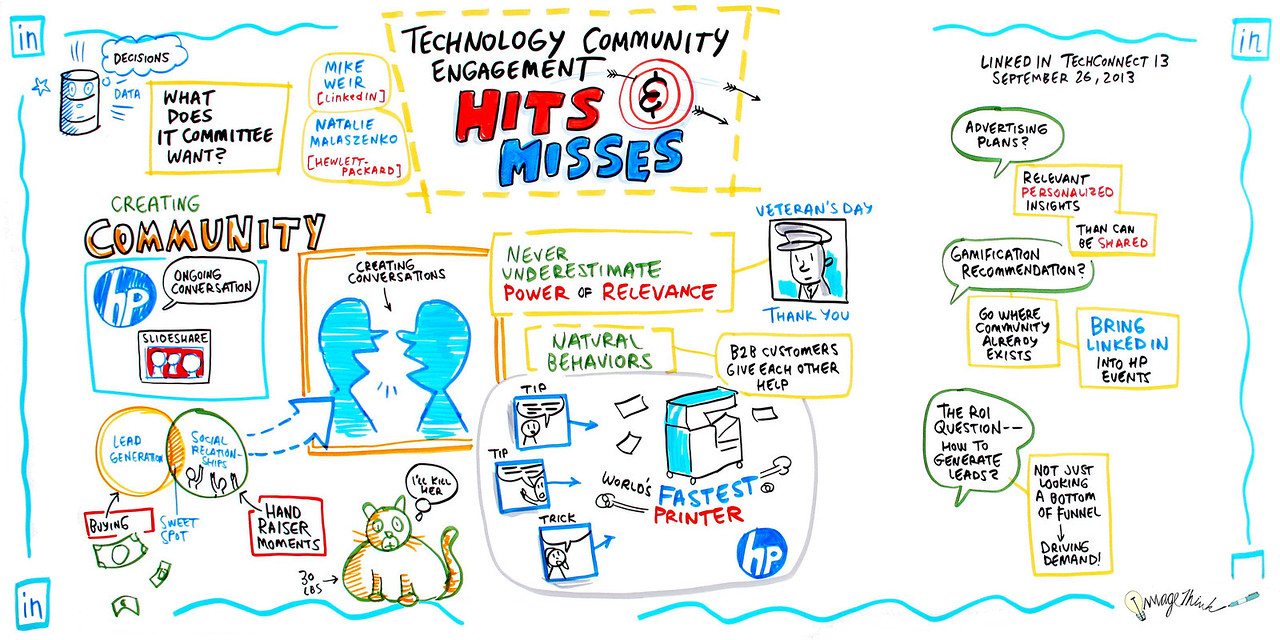LinkedIn's  Menlo Park Conference - California - September 25th, 2013 / Graphic Recording by ImageThink