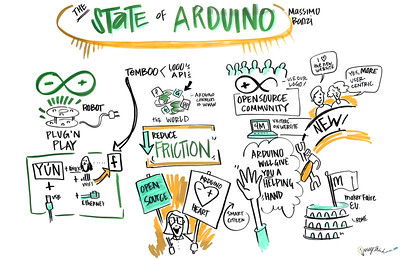 """State of Adruino"" - World Maker Faire - New York City - 2013: Graphic Recording by ImageThink"