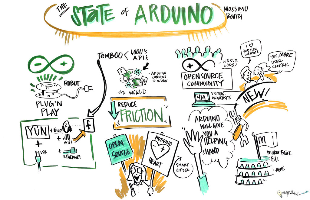 """""""State of Adruino"""" - World Maker Faire - New York City - 2013: Graphic Recording by ImageThink"""