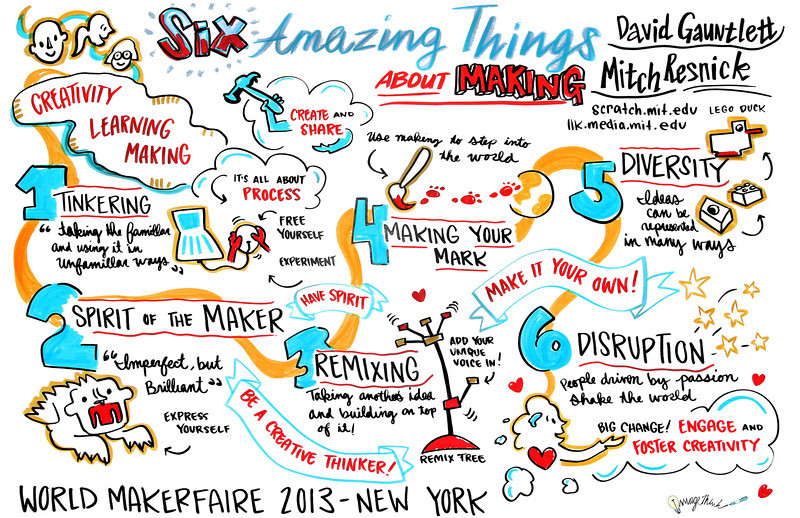 """Six Amazing Things About Making"" - World Maker Faire - New York City - 2013: Graphic Recording by ImageThink"