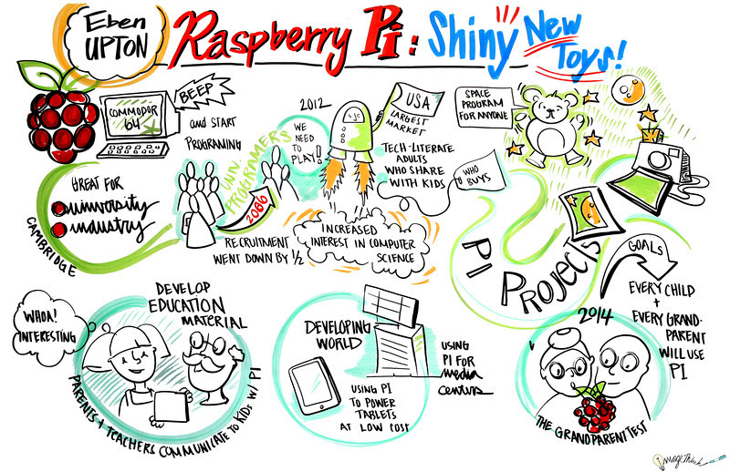 """Rasberry Pi"" - World Maker Faire - New York City - 2013: Graphic Recording by ImageThink"