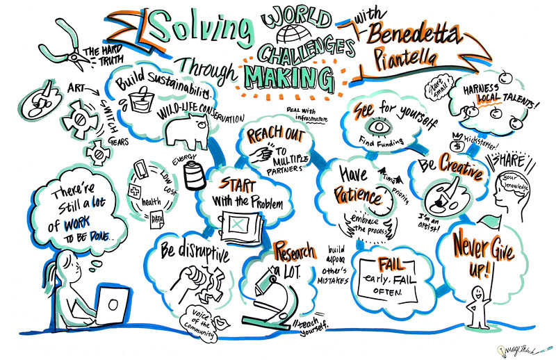 """Solving World Challenges Through Making""  - World Maker Faire - New York City - 2013: Graphic Recording by ImageThink"