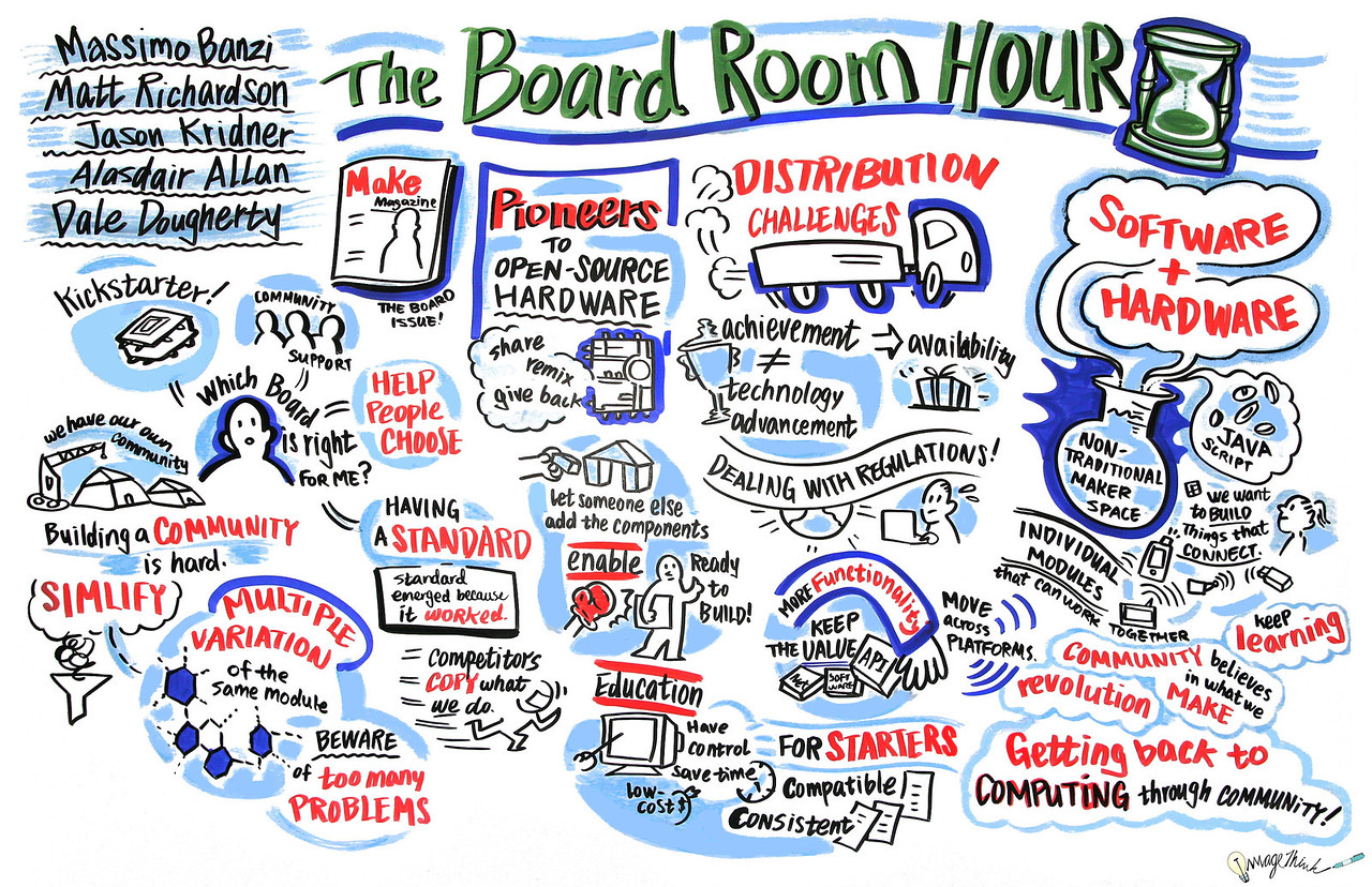 """The Board Room Hour""  - World Maker Faire - New York City - 2013: Graphic Recording by ImageThink"