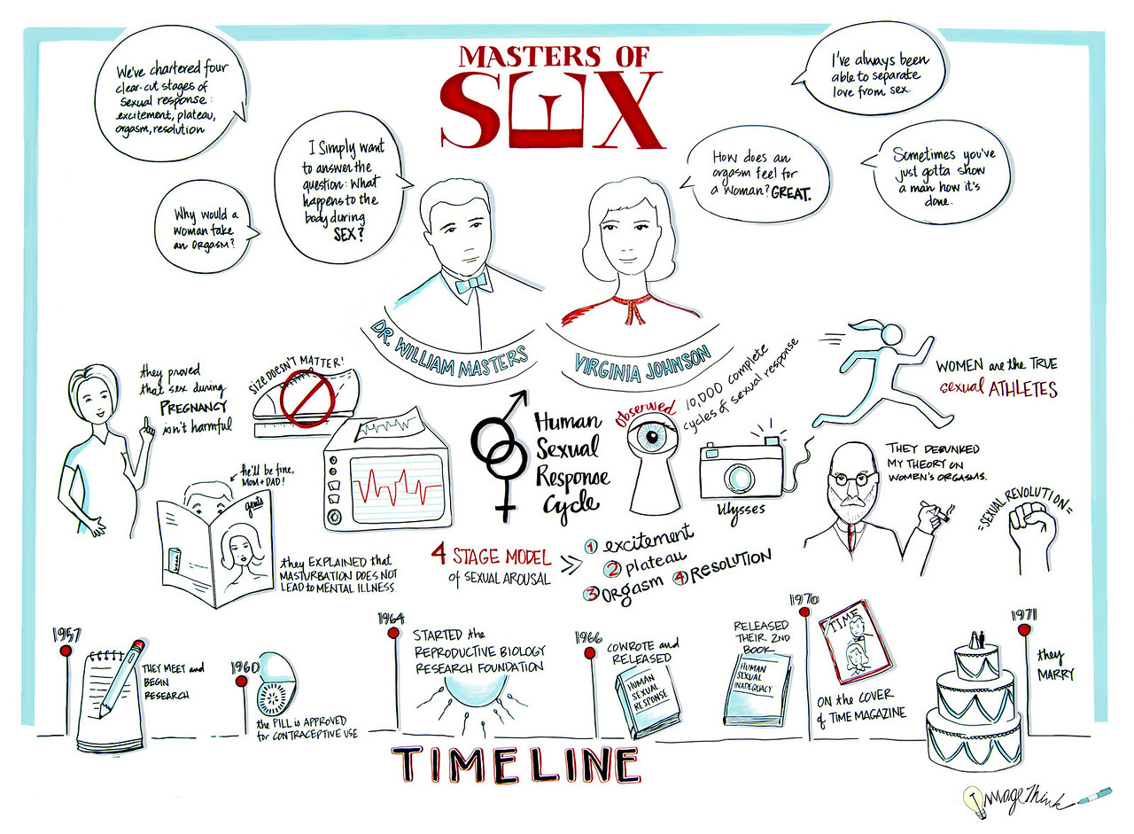 Showtime's Master of Sex - Graphic Recording by ImageThink, Judy Chang
