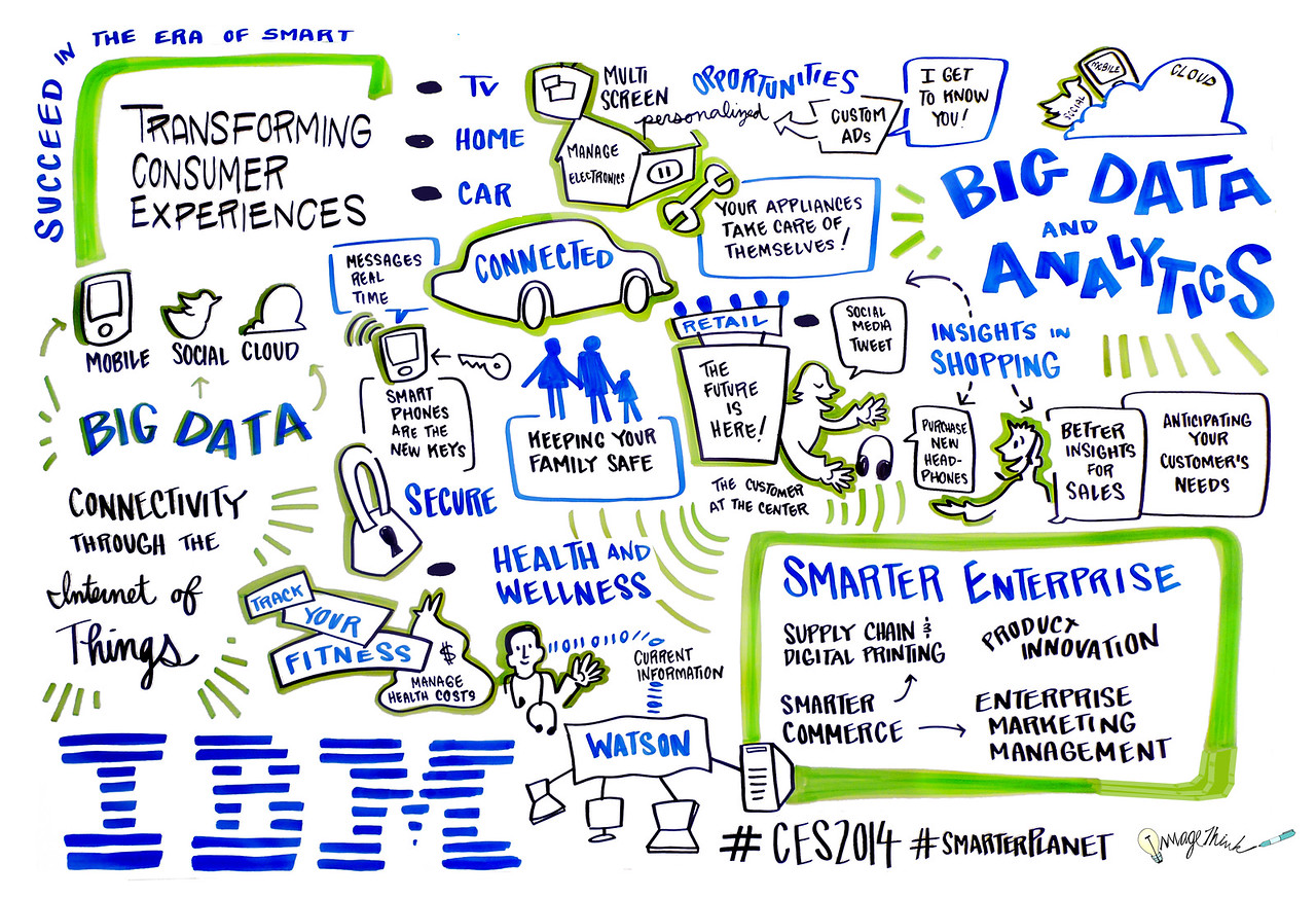 IBM Las Vegas 01/07/2014 - 01/08/2014 / Graphic Recording by ImageThinker Virginia Montgomery, 2014