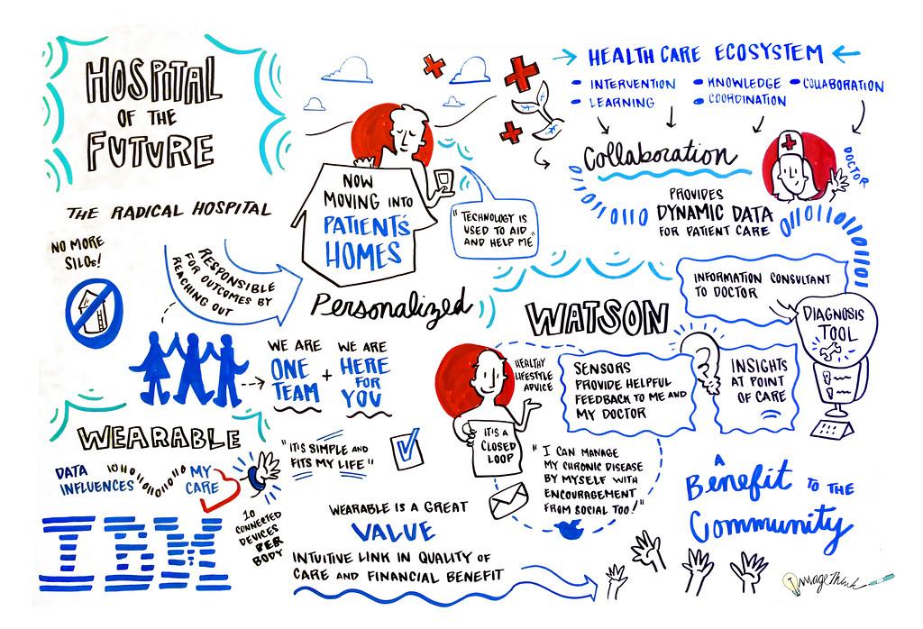 IBM Las Vegas 01/07/2014 - 01/08/2014 / Graphic Recording by ImageThinker Virginia Montgomery, 2014