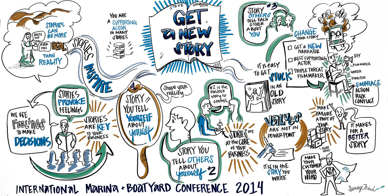 International Marina & Boatyard Conference