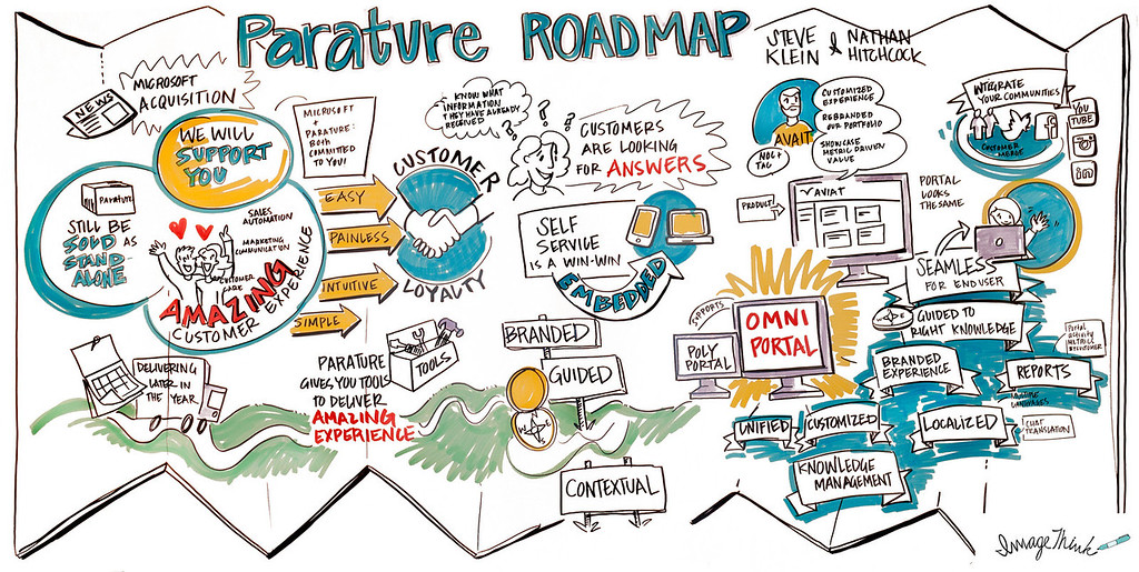 Parature, 2/24/14 - 2/25/14, Graphic Recording by ImageThinkers, Nora Herting & Drew Dernavich, 2014