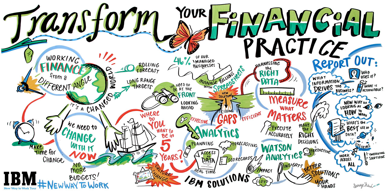 IBM New Way to Work Tour 2015: Transform your Financial Practice