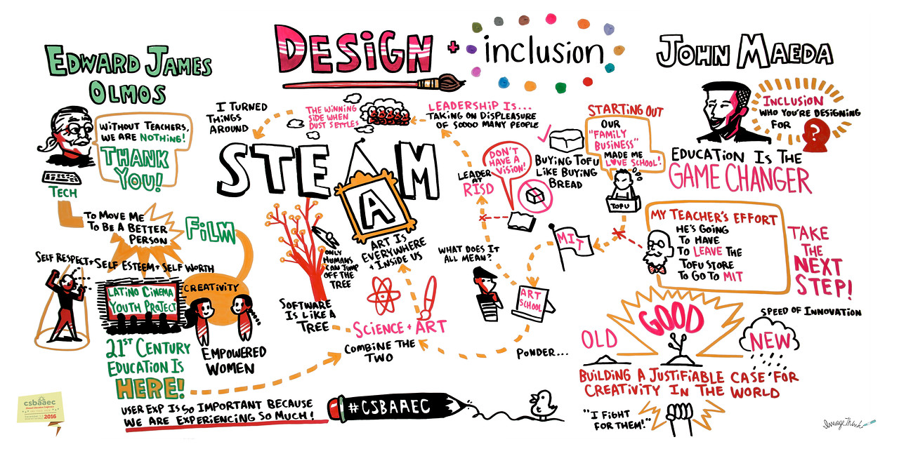 Design and Inclusion