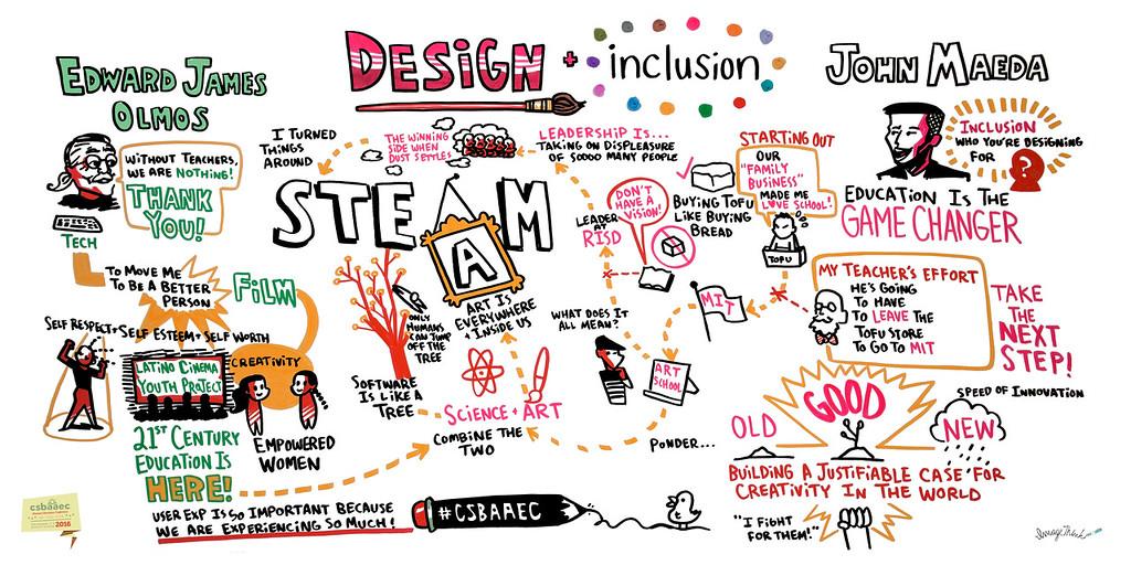 Design and Inclusion