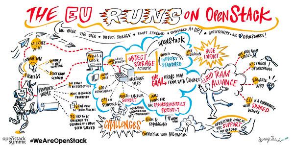 The EU Runs on OpenStack