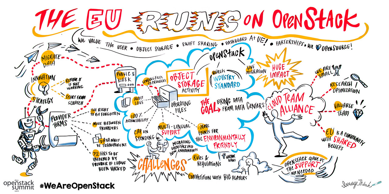 The EU Runs on OpenStack