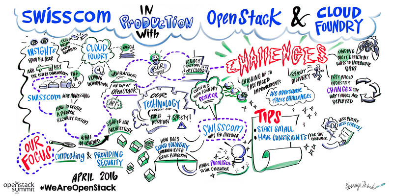 Swisscom in Production with OpenStack and Cloud Foundry