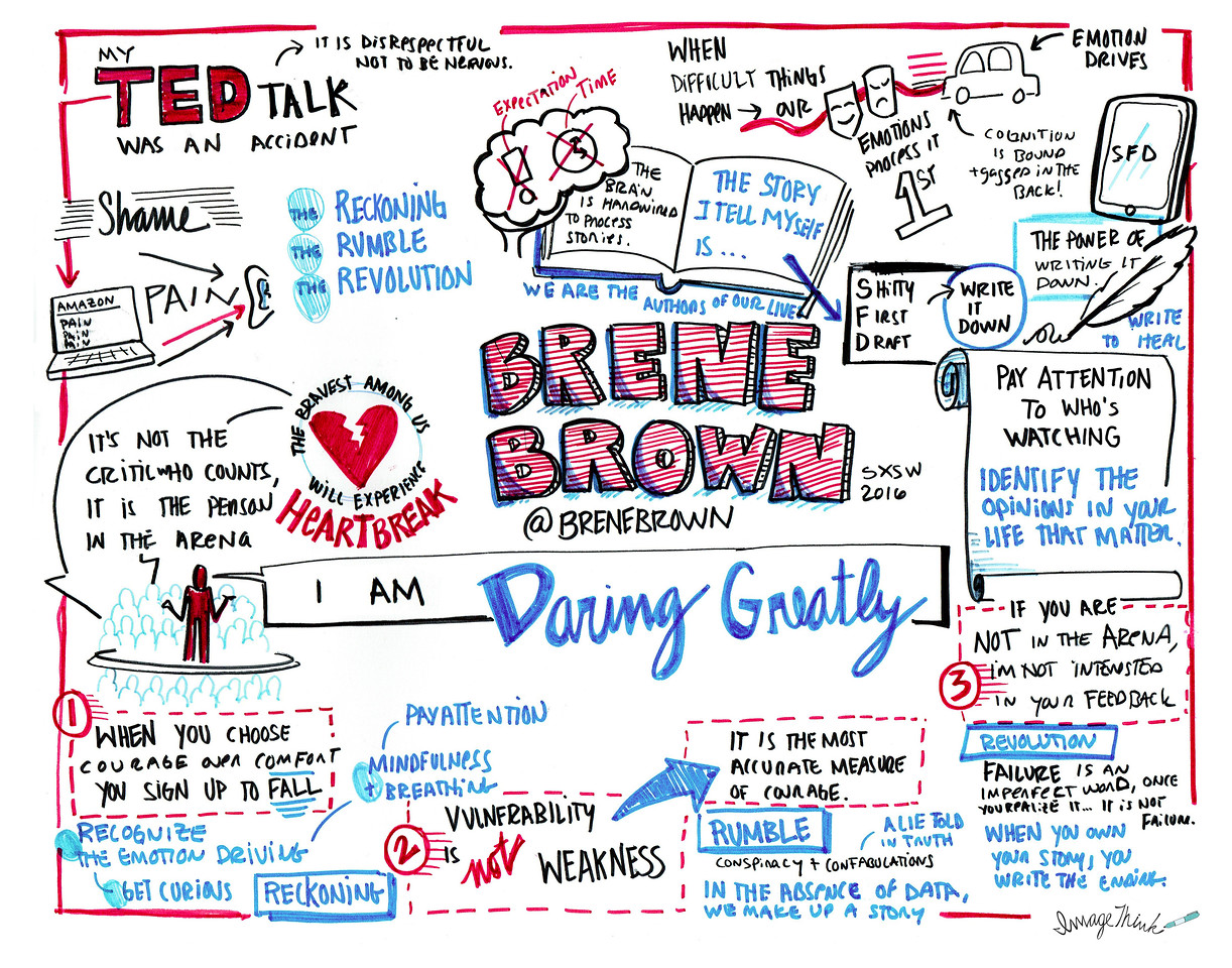 Brene Brown sketch notes by ImageThink