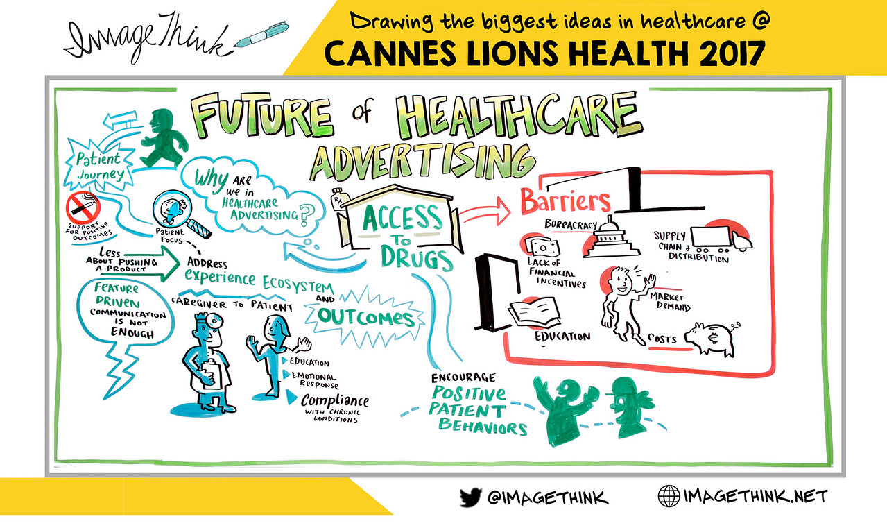 The Future of Healthcare Advertising