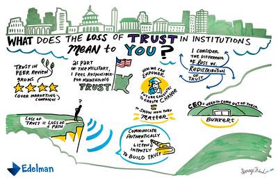 Edelman Trust Barometer Social Listening Mural