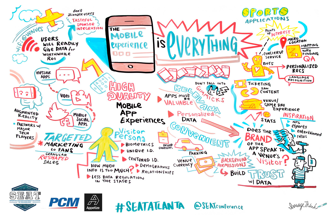 Image Think captured the insights around mobile technology and how it is transforming the entertainment industry