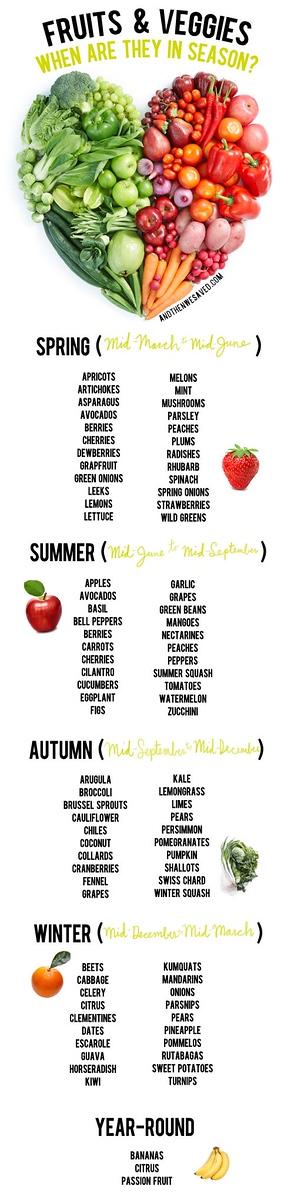 Dietetics - Food - Labels