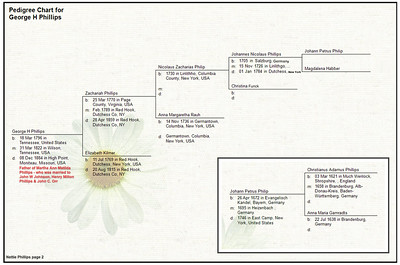 Nettie Phillips Family Tree 02